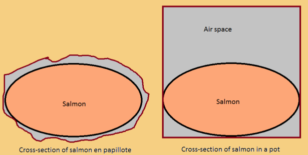 Cross-section of salmon cooking in a package