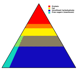 WHO Food pyramid