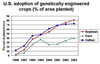 Herbicide resistant crops in US (source: Colorado State University)